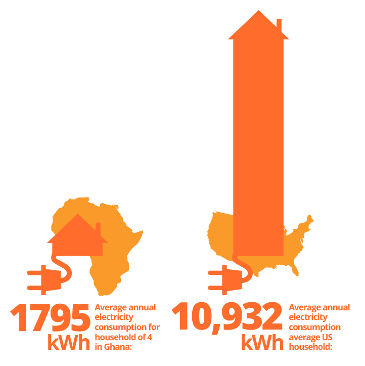 infographic-ghana-energy